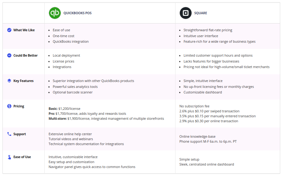 table of quickbooks payments vs square