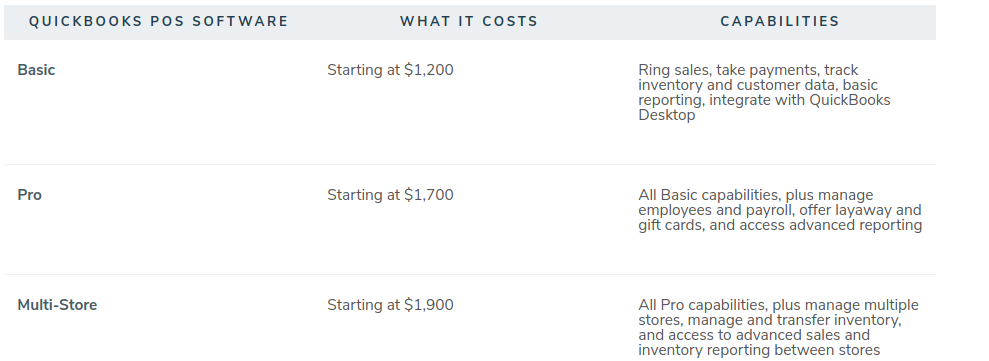different quickbooks pos additional license cost